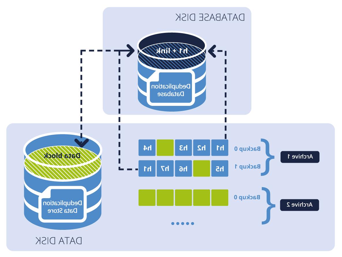 Comment sauvegarder des données